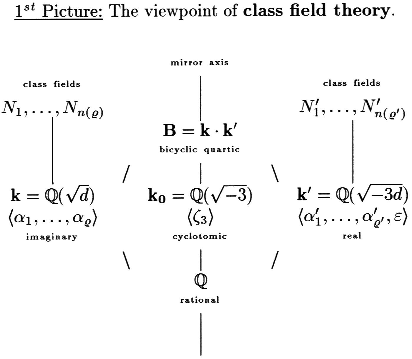 Class Field Diagram for Scholz's Mirror Theorem